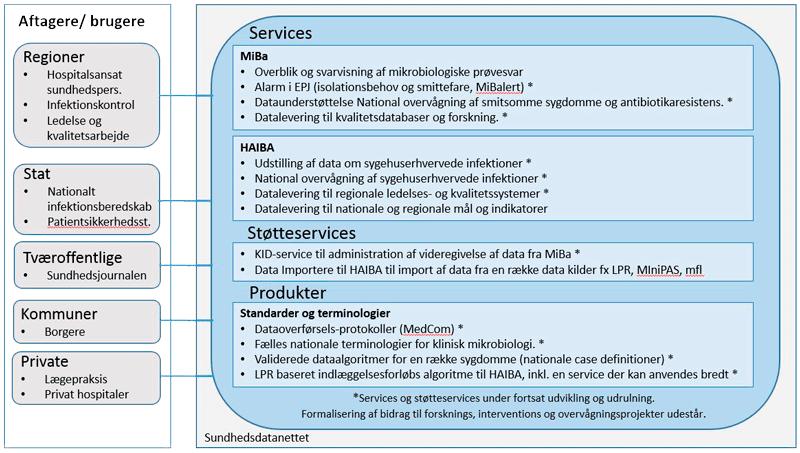MiBa-HAIBA Services
