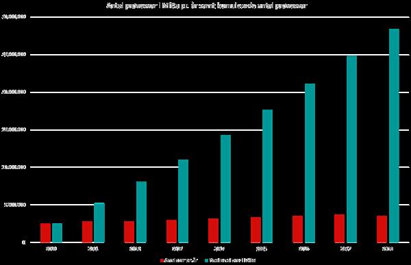 Graf over antal prøvesvar i MiBa