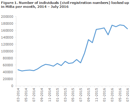 Figure 1. Number of individuals (civil registration numbers) looked up in MiBa